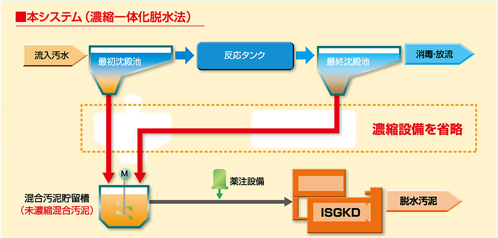 ISGKD型 ダイレクト型圧入式スクリュープレスのフローシート