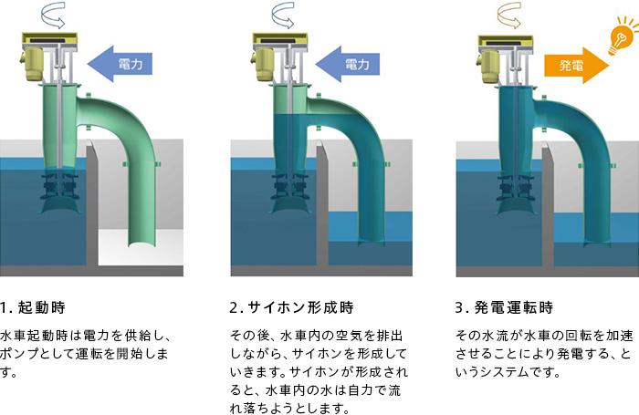 サイホン式立軸水車 IPOA-Gのシステム