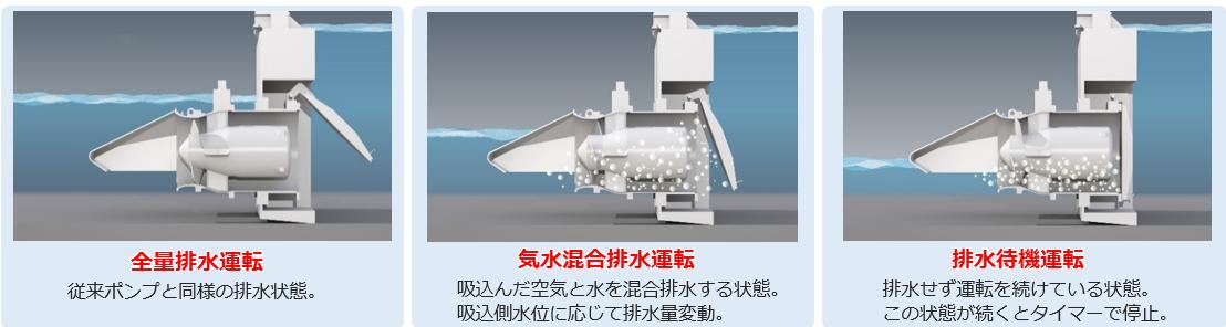 全速全水位型横軸水中ポンプ