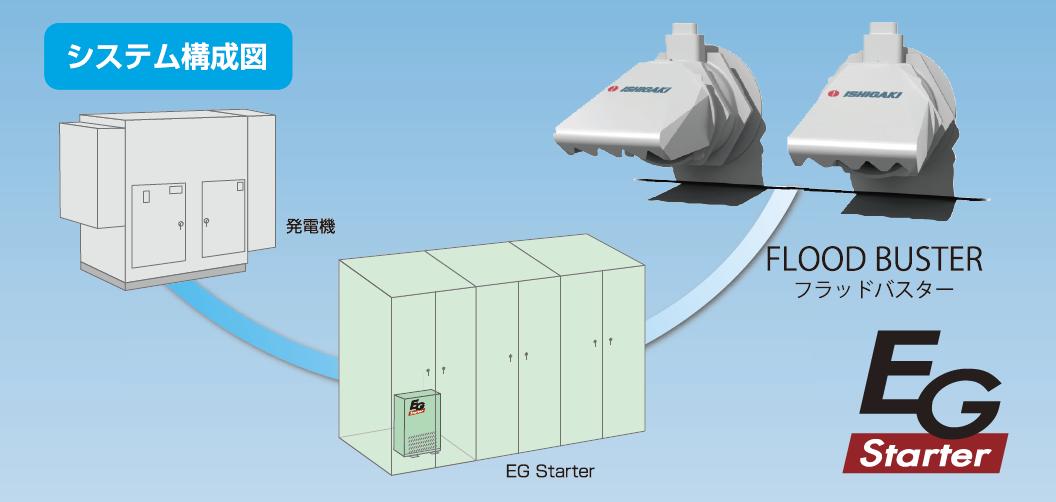 フラッドバスター専用始動器「EGスターター」のシステム