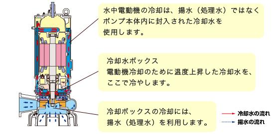 気中連続運転可能形水中ポンプ IPSFLDの構造