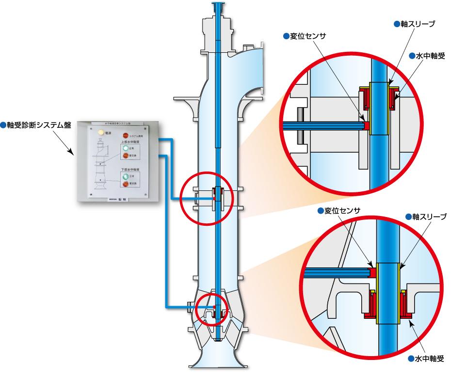 水中軸受診断システム「EGウォッチャー」のシステム