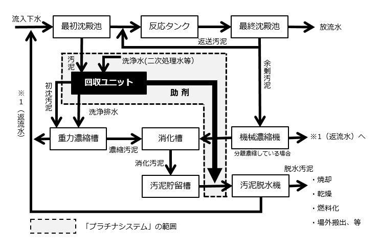 導入概念図